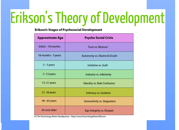 psychosocial stage of development Psychologist erik erikson developed his eight stages of development to explain  how people mature the stages clarify the developmental.